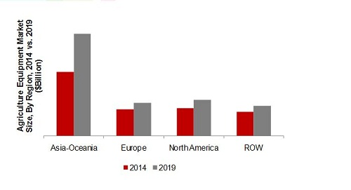 agricultural machinery market in india 2014 2018 Home agricultural machinery market in india 2015-2019 agricultural machinery market in india exhibit 4: global agriculture machinery market by product 2014.